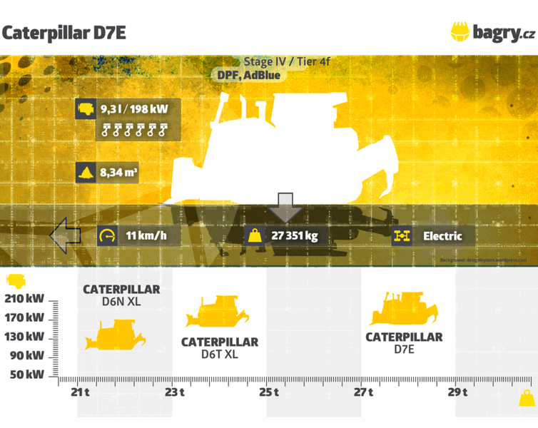Parametry Caterpillar D7E web